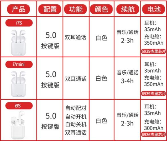 i7S i9S i11 i12 TWS With Charging Box Wireless mini Bluetooth headphones 3