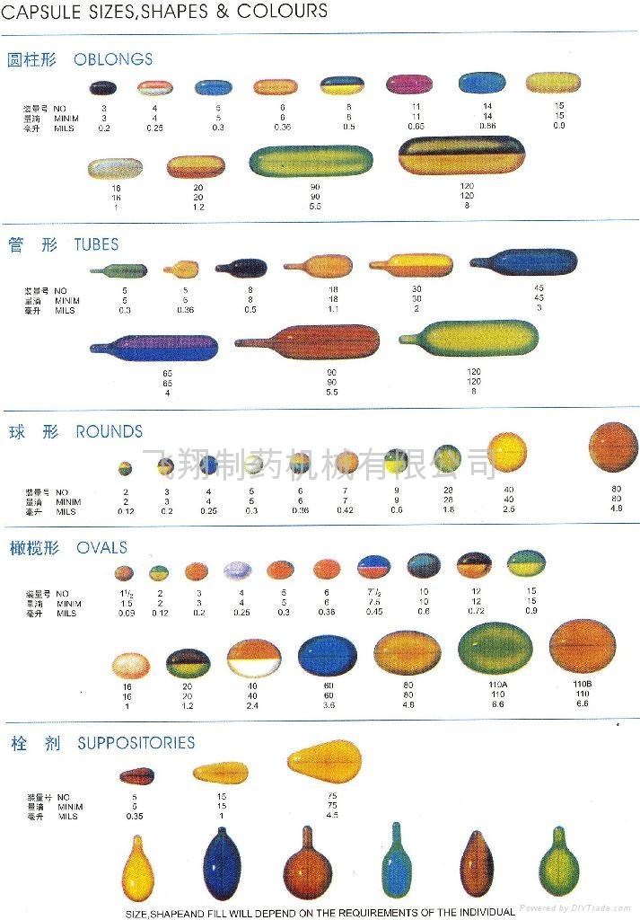 capsules dimensions sizes chart pdf