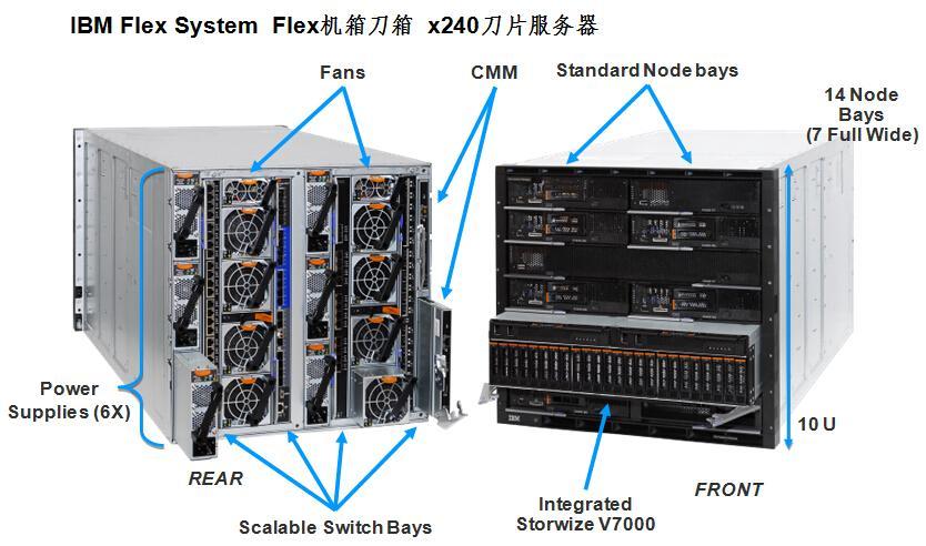 博科Brocade 6505 6510 G610 G620 SAN光纖交換機 5