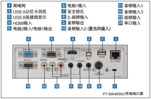 松下高清無線投影機 3