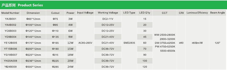 LED超薄筒燈- 圓形 4