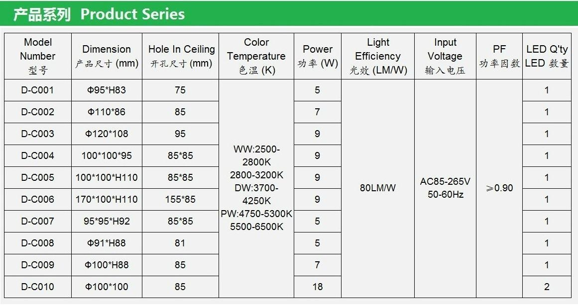 COB LED Downlight 3