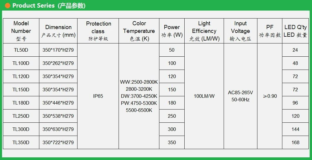 LED隧道氾光燈300W 4