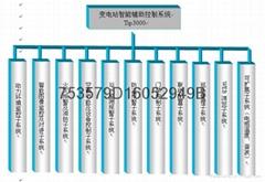 物联网变电站网络视频监控系统