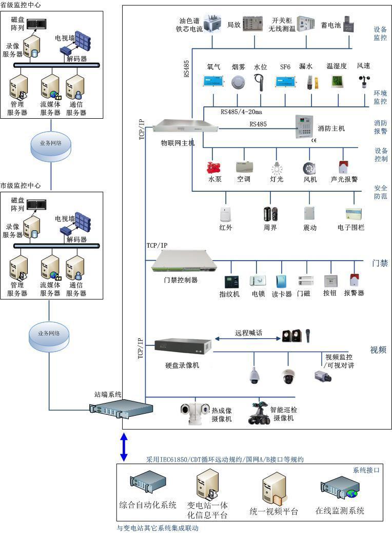 智能变电站图像监控系统 2