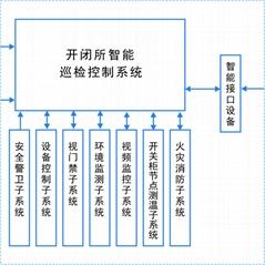 智能变电站辅助系统综合监控平台