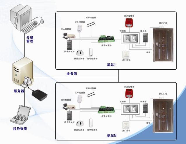 基站/机房动力环境视频监控系统 1