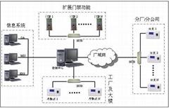 智能变电站综合辅助监控系统
