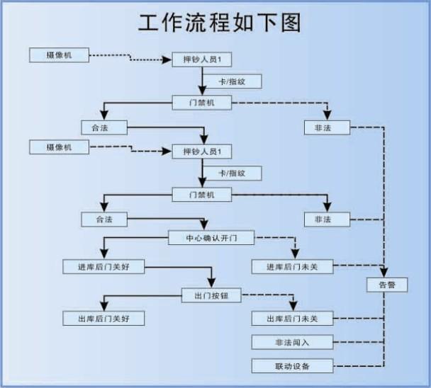 10kV智能变电站辅助系统综合监控平台 2