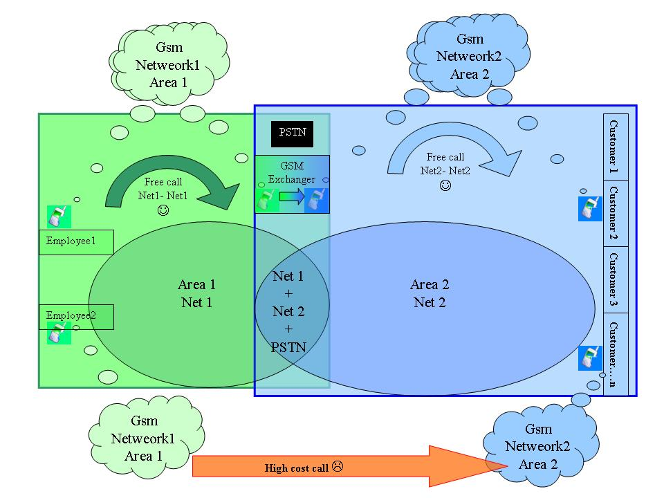 二個GSM網絡自動轉接器 2