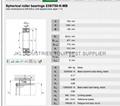 SPHERICAL ROLLER BEARINGS239/750CAW33
