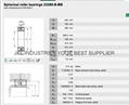 SPHERICAL ROLLER BEARINGS 23288CA/W33+23288BKMB