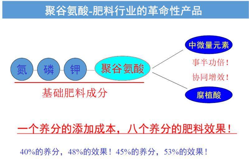 聚谷氨酸肥料 5