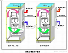 嵌入式機櫃空調器側挂式機櫃空調