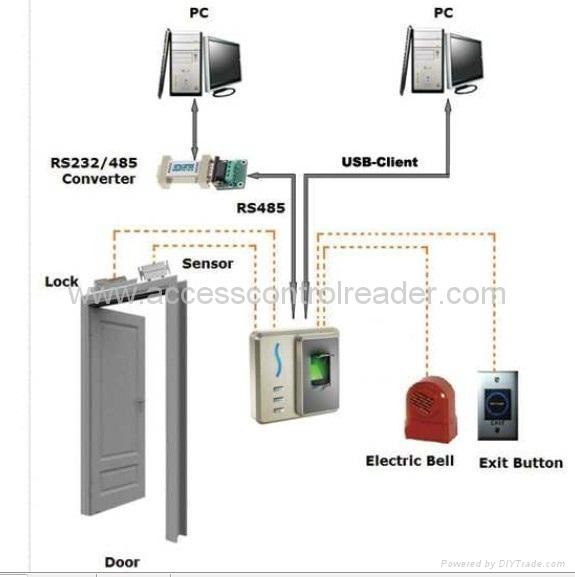 Fingerprint access control FRA13 3