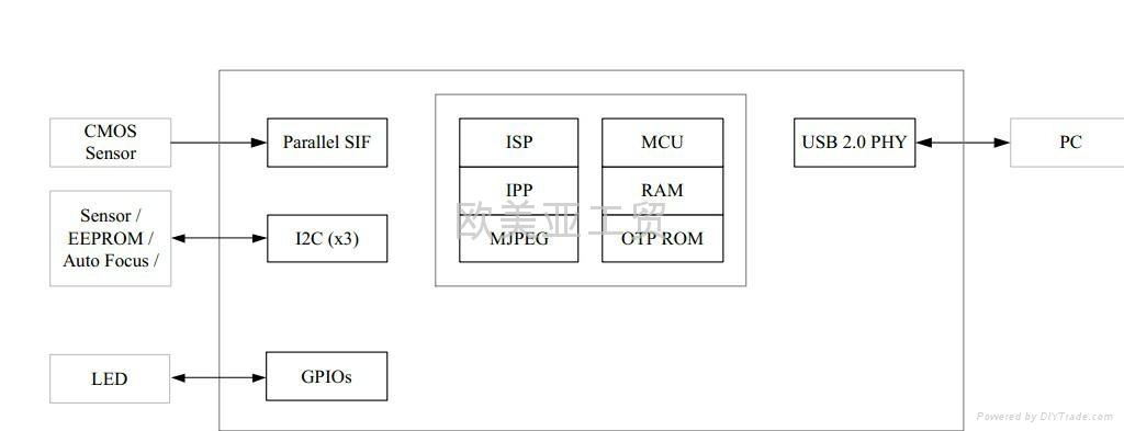 北京中星微高清摄像头控制芯片VC0337 4