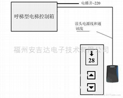 福州电梯刷卡指纹门禁系统
