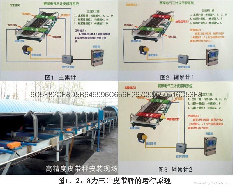 赛摩PLR系列三计电子皮带秤 3