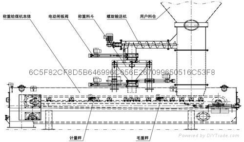 F55 F57 流化床锅炉称重给煤机 4
