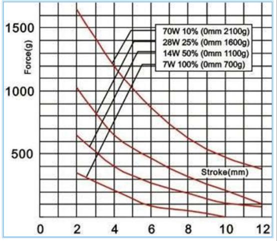 推拉式直流電磁鐵BYT-1642S-12A25 3