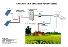 Solar Grid Tie Inverter for Solar Panel SDS-3000W