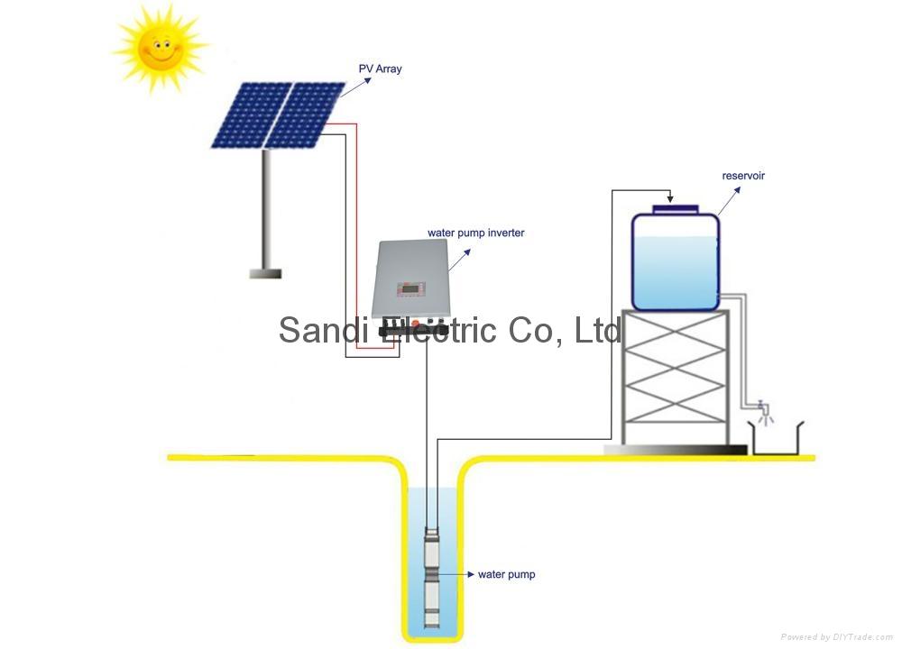solar pump inverter manufacturer