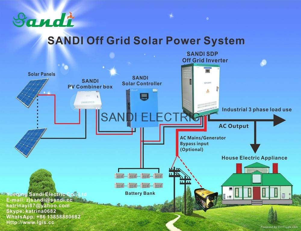 20KW complete solar off grid home system