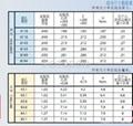 什么是光孔压铆螺母柱?有哪些型号?