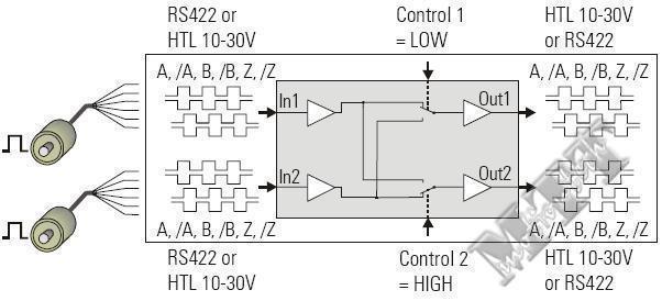 编码器信号分配/切换模块 GV210 2