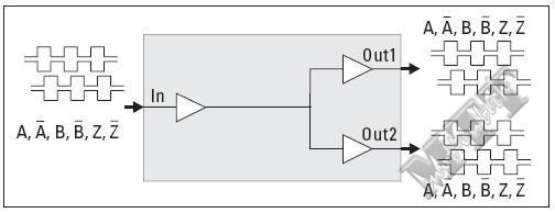 编码器脉冲分配器 1 to 2 GV204 2