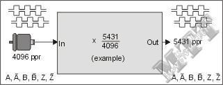 频率乘法器 2