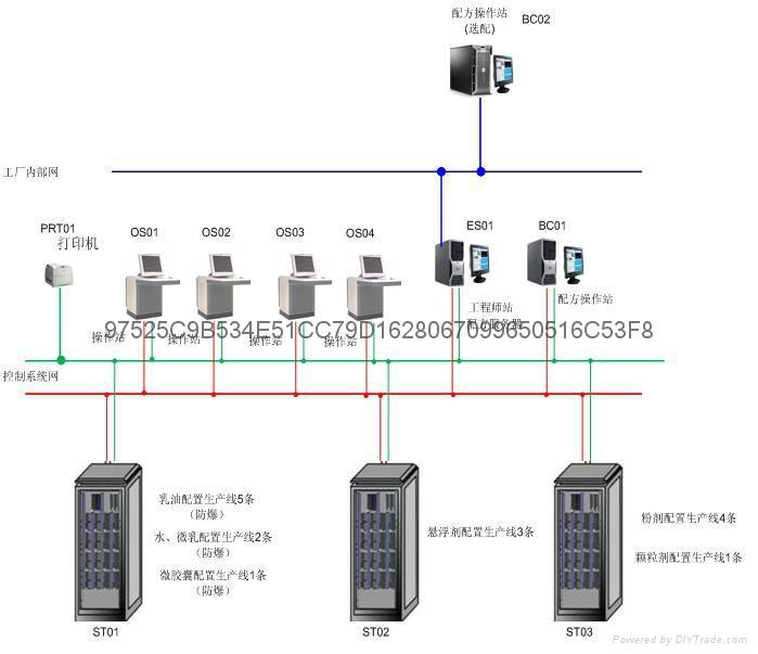 供应农药制剂生产DCS自动化控制系统 3