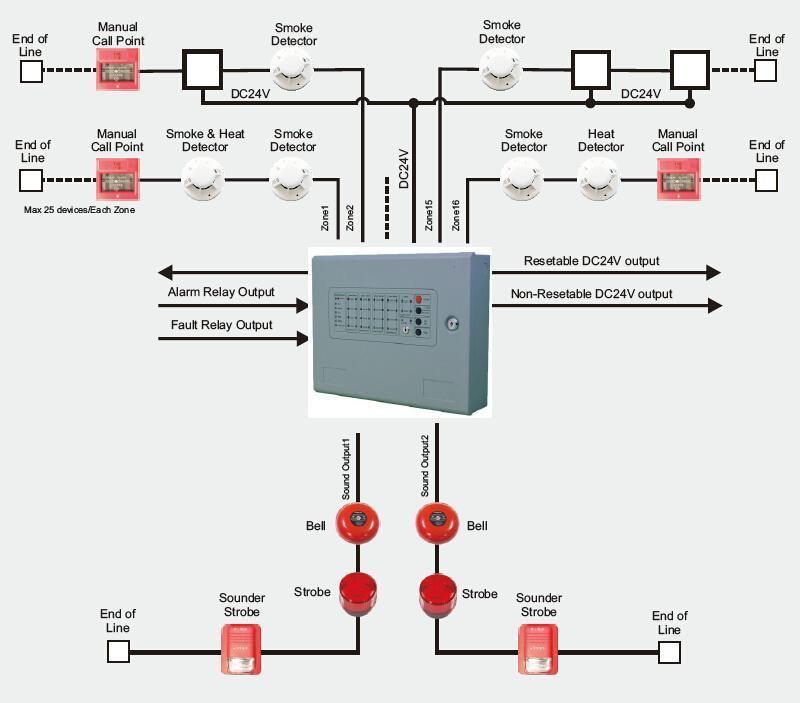 8Zones Conventional Fire Alarm Control Panel Alarm Host 2
