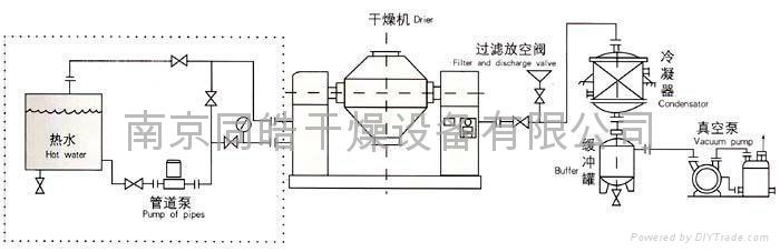 双锥真空干燥机 3