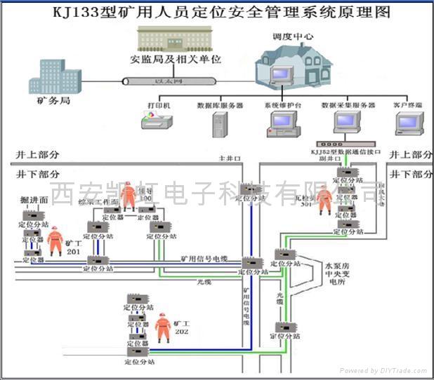 移動定位跟蹤系統 2