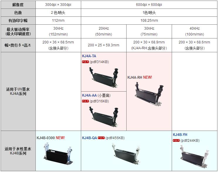 KYOCERA KJ4 ink jet printing head 5