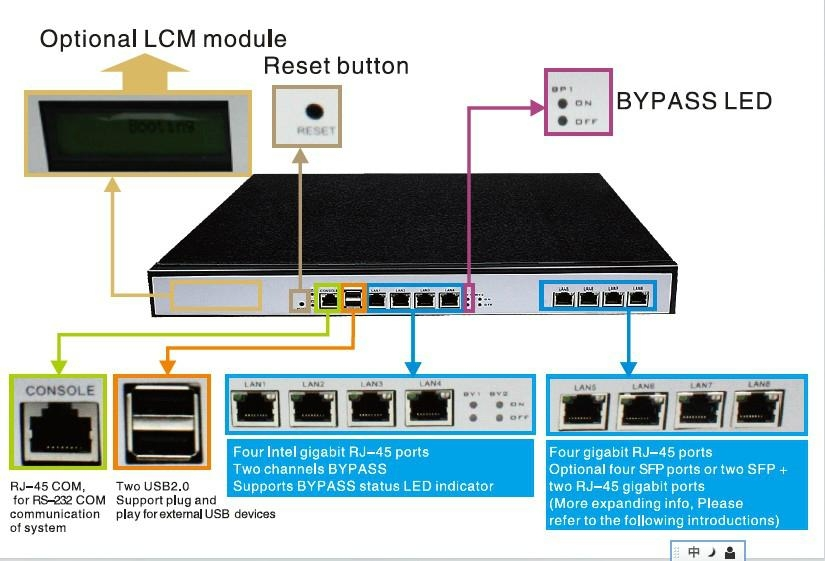 network appliance industrial Firewall with 8 GbE LAN ports (RJ45 ...
