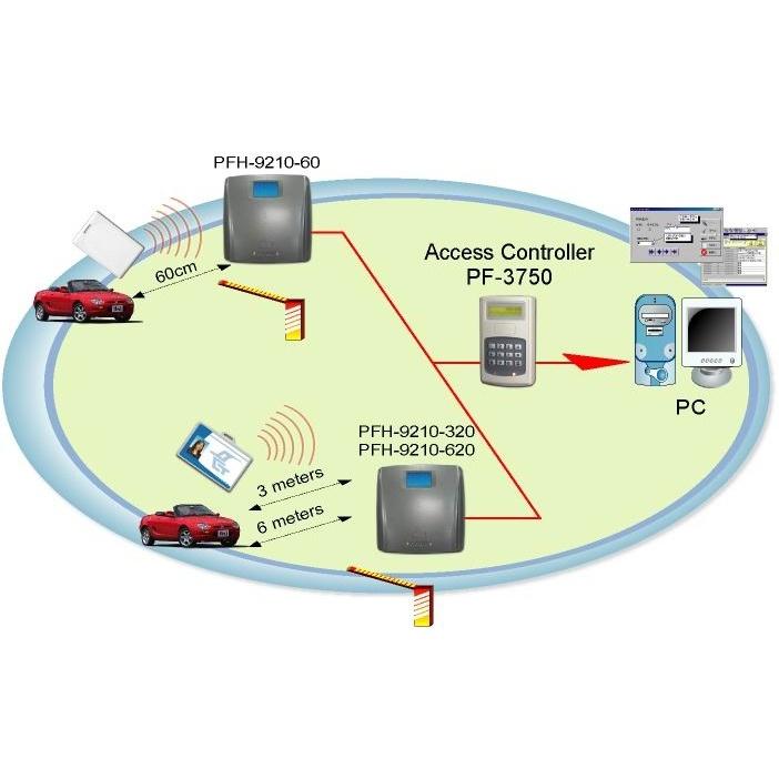 RFID長距離感應管制系統主機 1