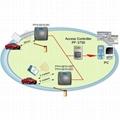 RFID长距离感应管制系统主机