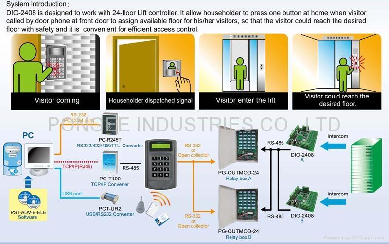 24门继电器控制盒,可扩充至96层 2