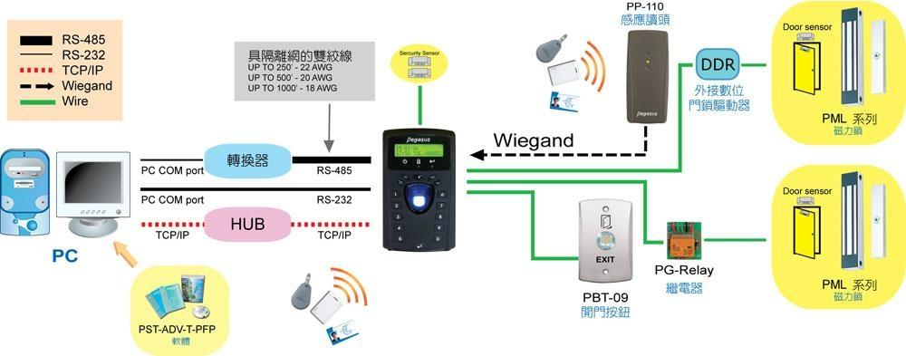Fingerprint & proximity card time recorder 2